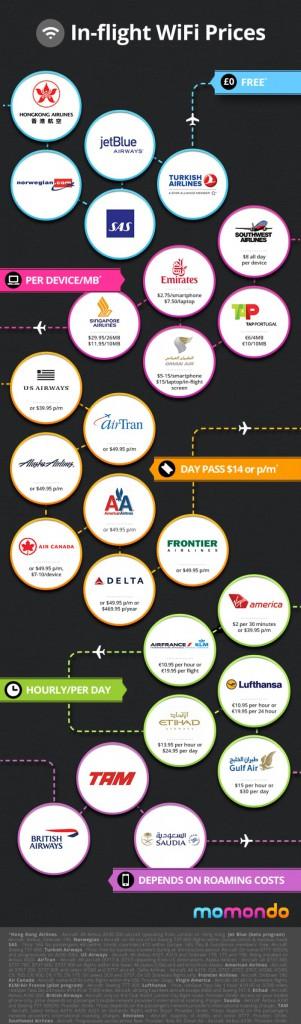 infografia_precio_wifi_aviones
