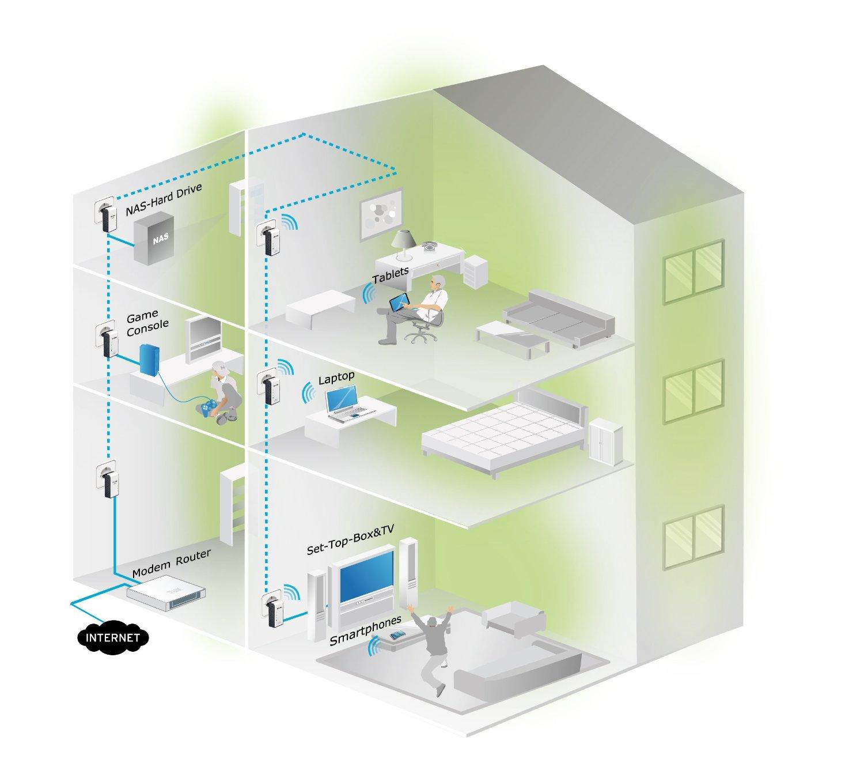 Extender la red wifi por toda la casa usando el cableado eléctrico y los enchufes con este PLC con wifi