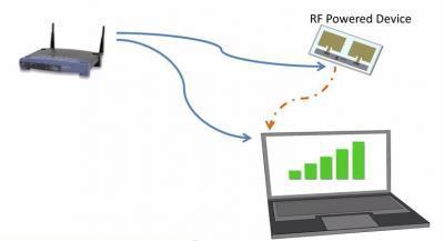 Conexión a Internet vía wifi sin consumir batería con Wifi Backscatter