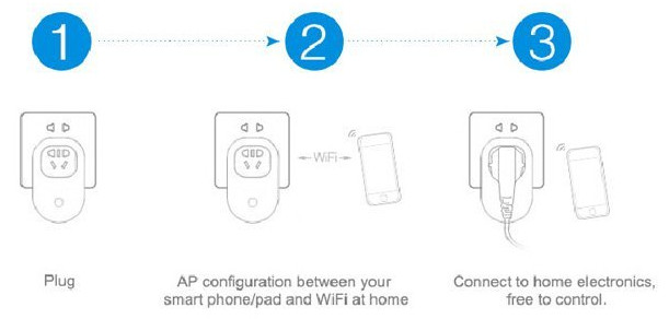 3 pasos para instalar el enchufe wifi