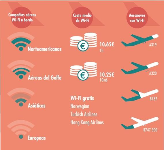 Solo 20 compañías aéreas tienen wifi y permiten navegar por Internet en los aviones este 2014
