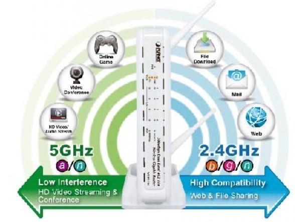 Banda-dual router