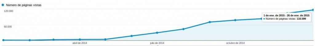 Evolución del numero de visitas en compartirwifi. Enero 2014 - Enero 2015