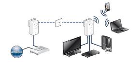 Diagrama de un PLC WIFI