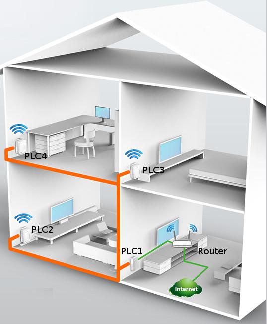 Plano casa con PLC WIFI