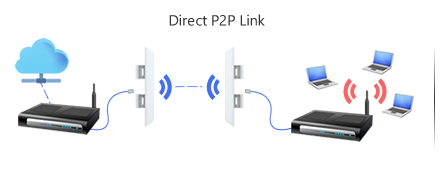 ubiquiti-how-to-setup-point-to-point-wireless-bridge-link_trans