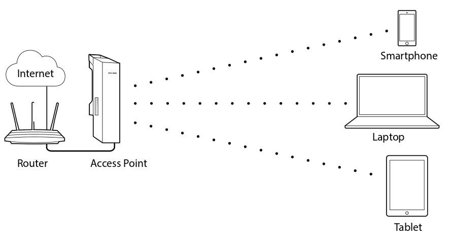 Repetidor wifi de gran potencia especial para exteriores - Amplificador wifi tp link ...