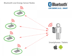 bluetooth_low_energy_sensor_nodes_big