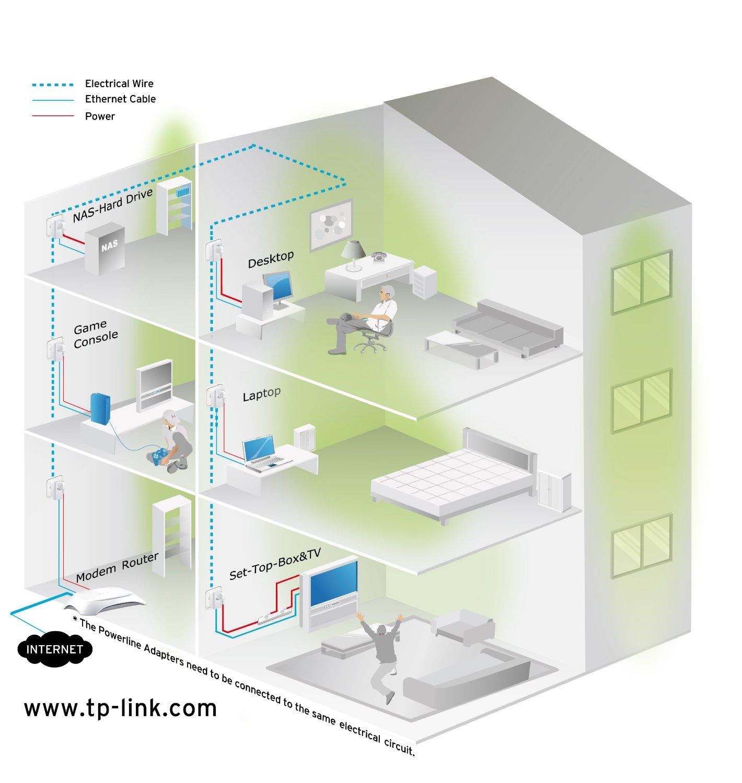 PLC TP-Link TL-PA2010PKIT, un dispositivo para navegar a toda velocidad en casa