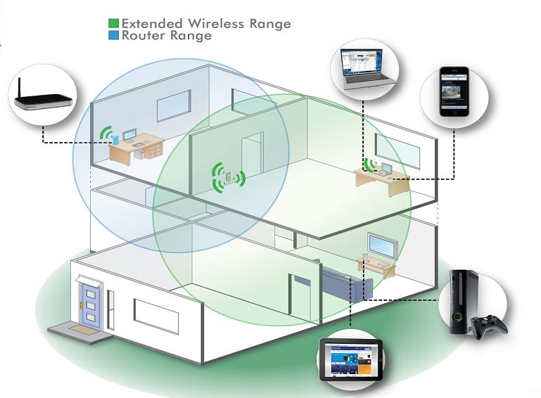 ZyXEL WRE2205, el amplificador de señal WiFi con la mejor relación calidad/precio