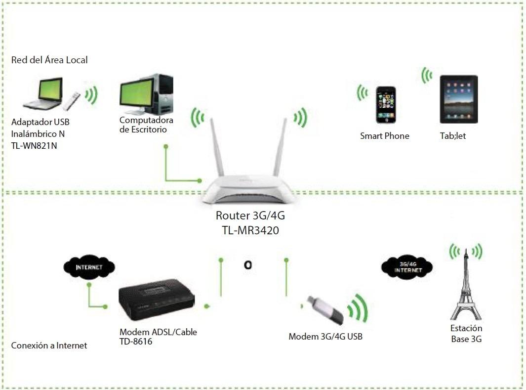 Proporciona acceso a Internet a otros dispositivos móviles a través del router TP-Link TL-MR3420