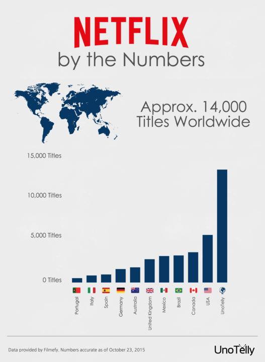 netflix_infographic_oct_2015__europe__720