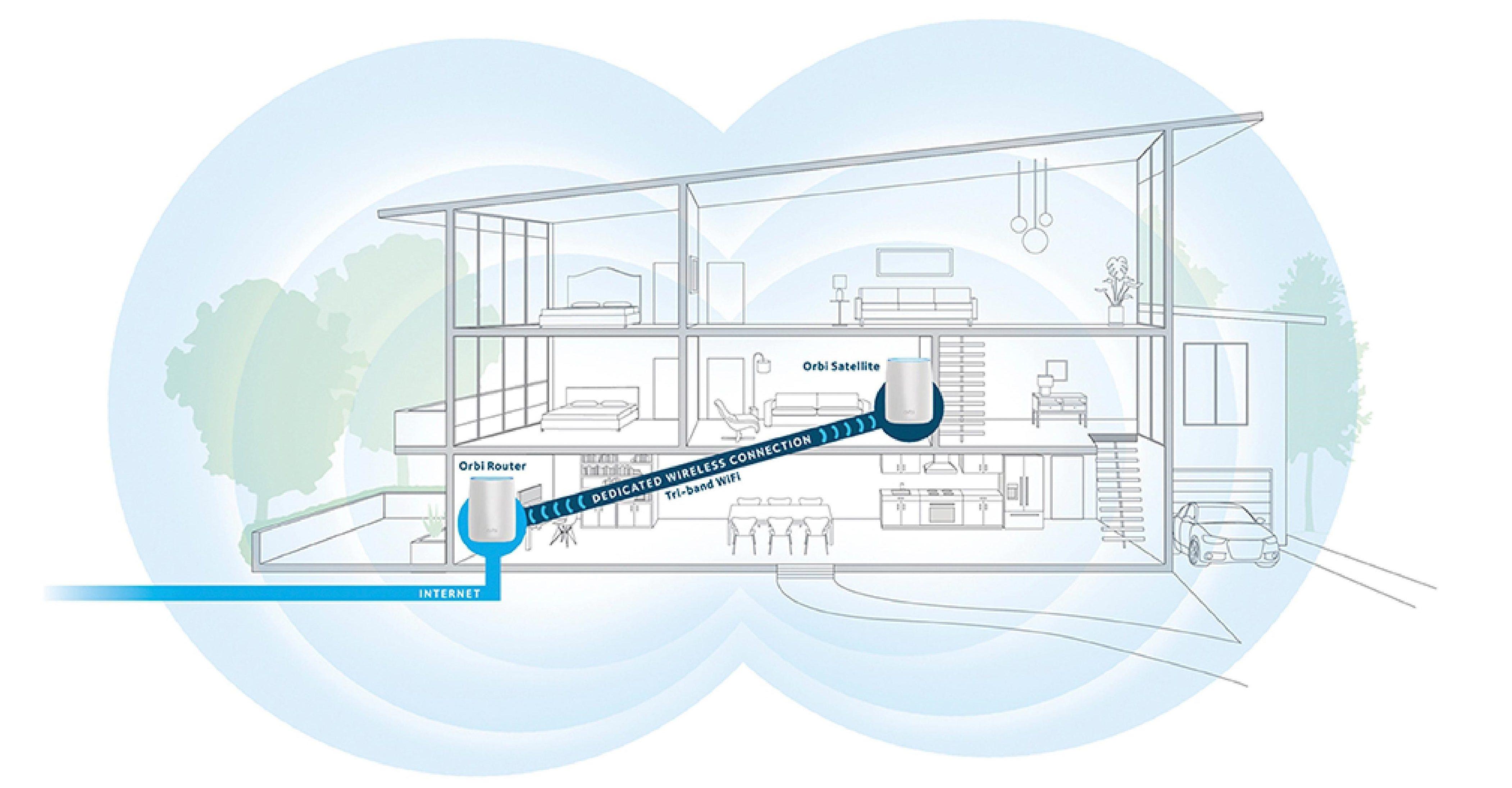 Usar un puente wifi para mejorar la cobertura en casa, comparativa Netgear Orbi y Devolo GigaGate, vs PLC Wifi