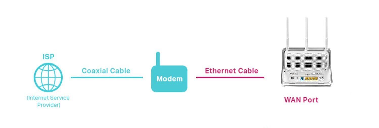 Router fibra optica para Movistar de TP-Link, pasos de instalación y configuración