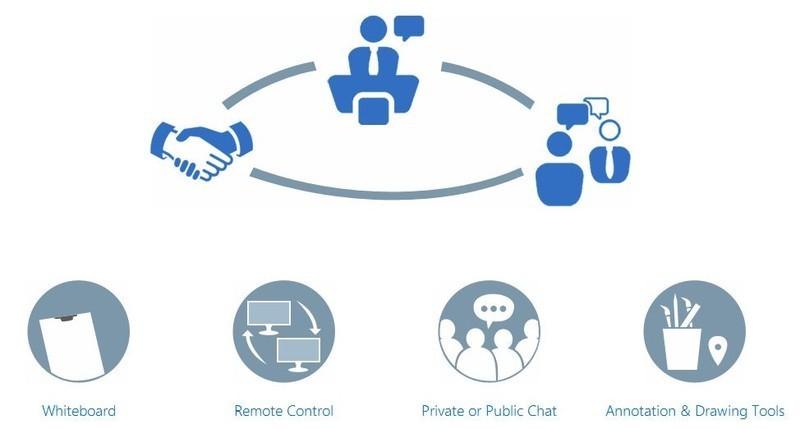 Mejores plataformas para realizar videoconferencias online